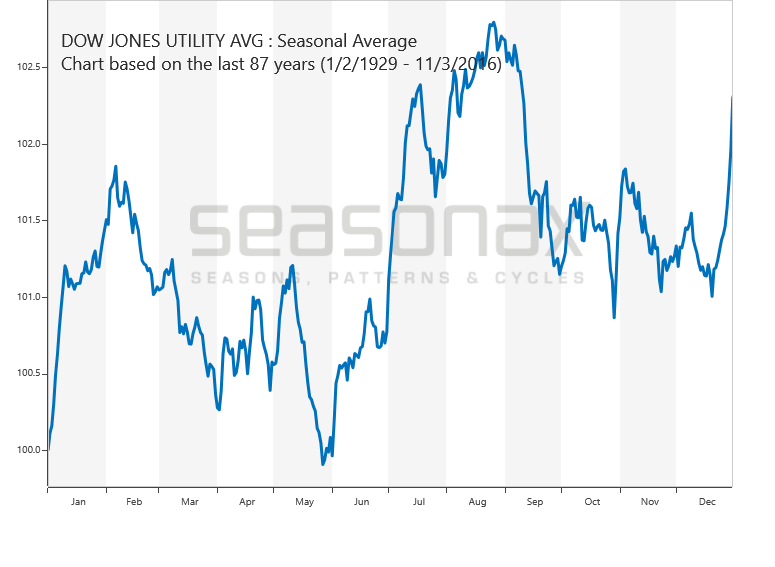 Dow Jones Utilities Average saisonal